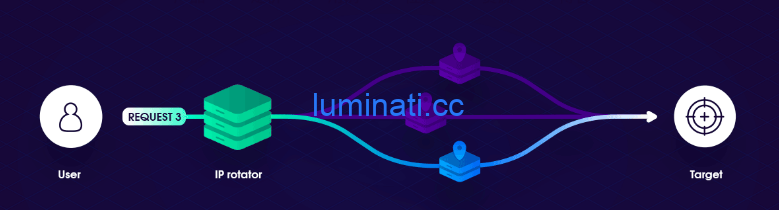 luminati rotating proxy原理和实现方式